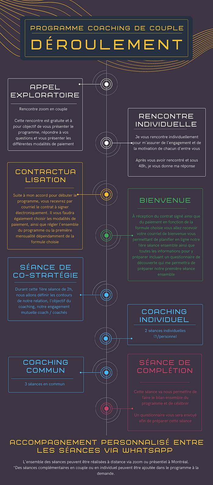 The journey Coaching de couple (3).png