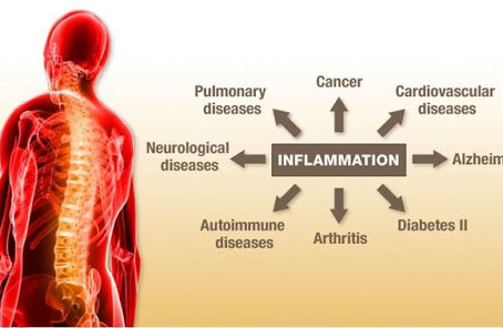 Are You Chronically Inflamed? Here's What to Do