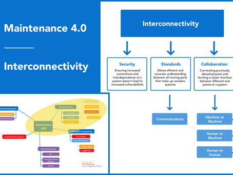 The Second Aspect of Maintenance 4.0: Interconnectivity