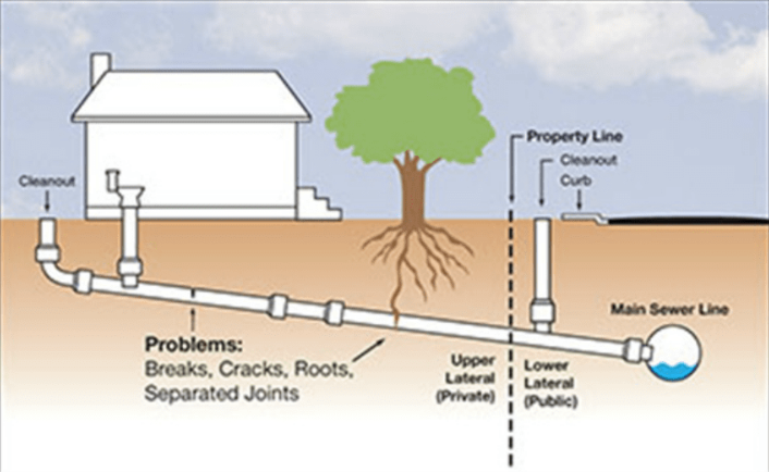 public sewer lateral diagram