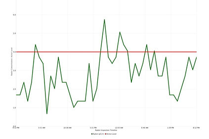 Sample Radon chart.jpg