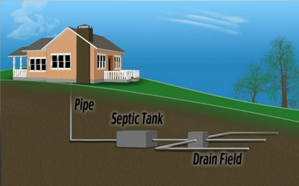 septic system, sewer lateral, inspection