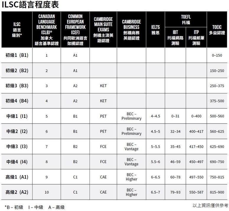 語言程度等級.JPG
