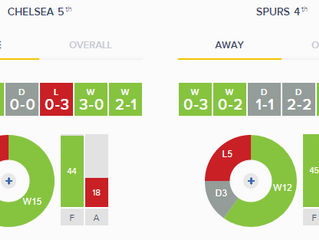 Chelsea vs Spurs Stats