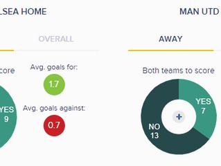 FA Cup Final Stats