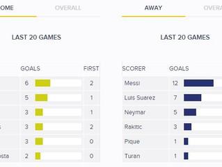 Chelsea Vs Barca Stats