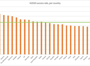 H2020 success rate: top-five countries