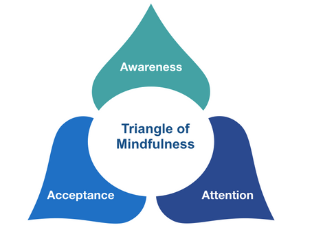 The Triangle of Mindfulness