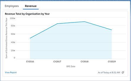 Org Revenue.jpg