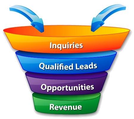 nonprofit sales funnel