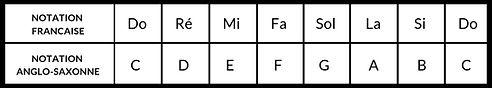 notation_anglo_vs_franco.jpg