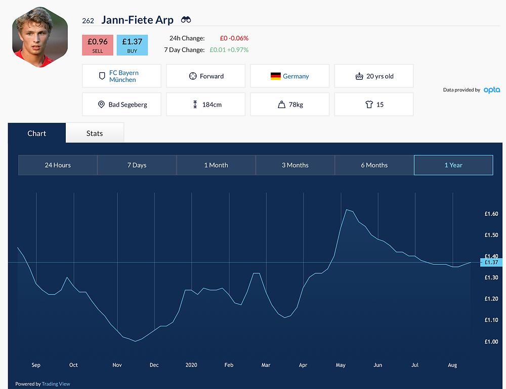 Football Index Price History Jann Fiete Arp