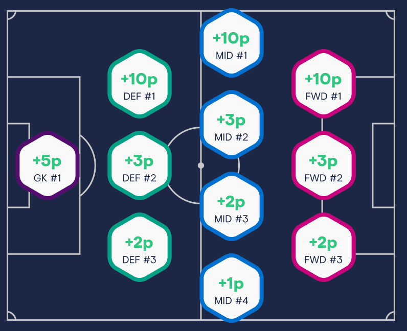 TOTM Football Index Dividends