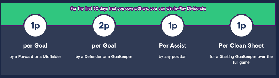 Football Index Dividends Goals, Assists, Clean sheets