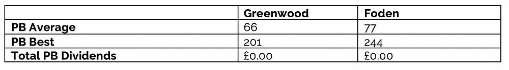 Greenwood vs Foden Performance Buzz Football Index