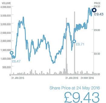 hvpe-2016-ar_share price.jpg