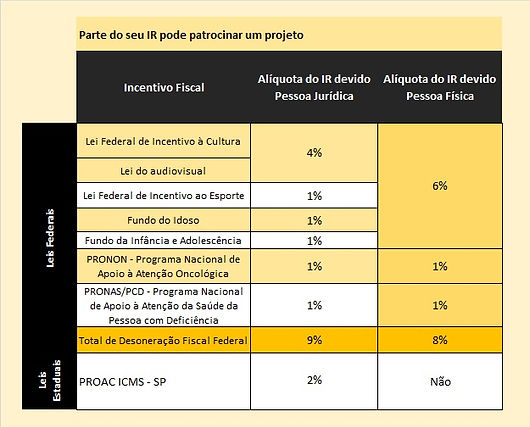 tabela Incentivo fiscal.jpg
