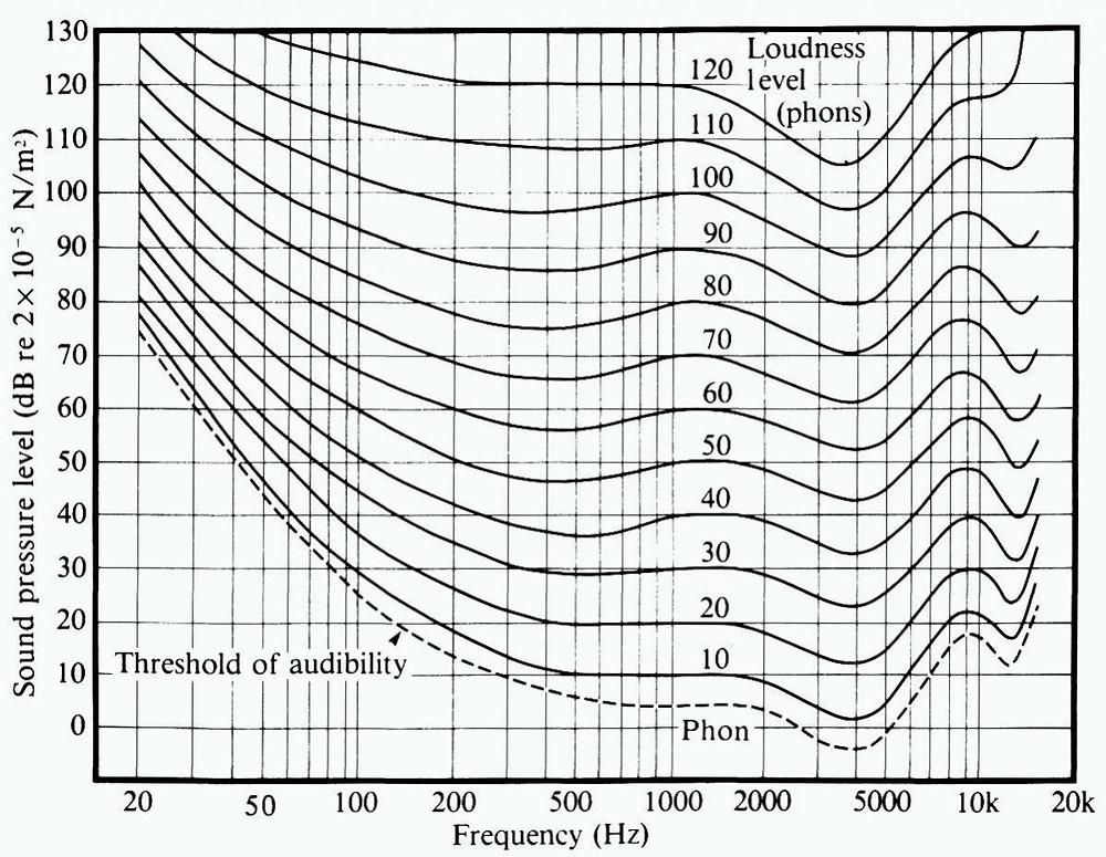 Curvas isofónicas