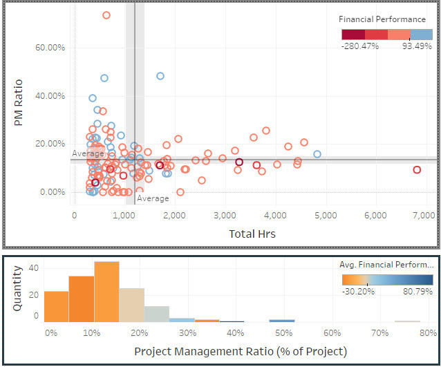 Project Management Ratios in Website Redesign Projects - Part 1