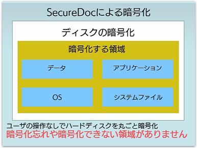 セキュアドックによる暗号化.png