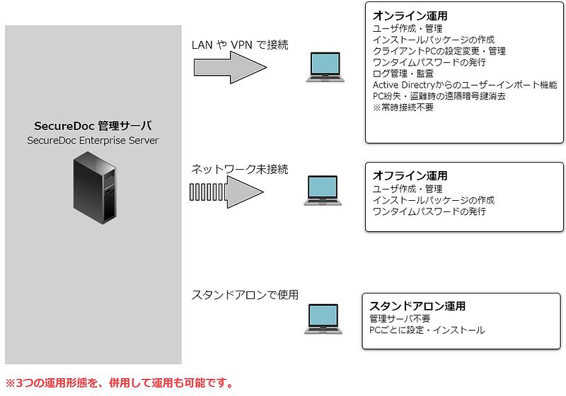 運用形態.png