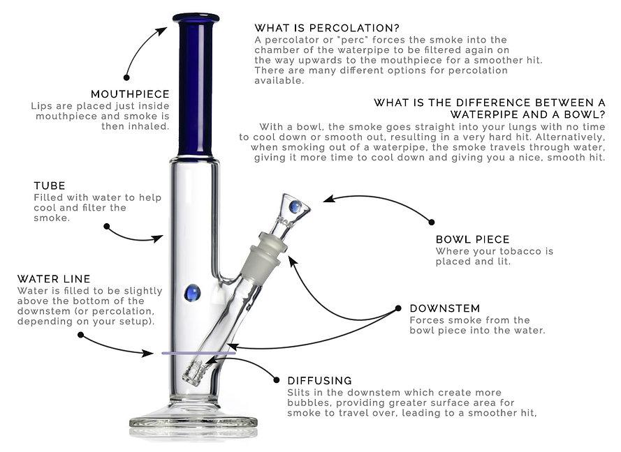 Water Pipe, Glass Pipe, Percolator