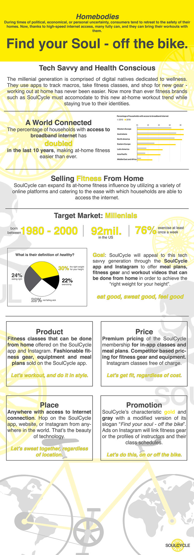 Soulcycle Sample Infographic
