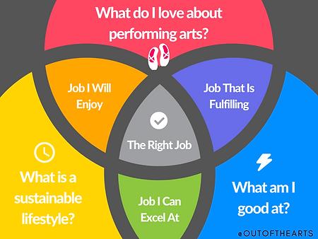 Job Path Venn Diagram.png