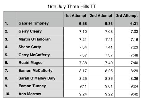 THREE HILLS TT