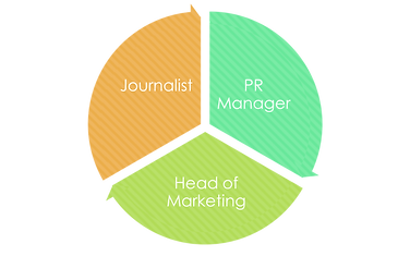 Pie chart showing 360 degree experience as a journalist, PR Manager and Head of Marketing