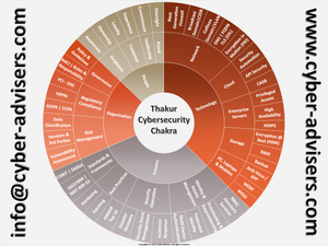Cyber Security Chakra
