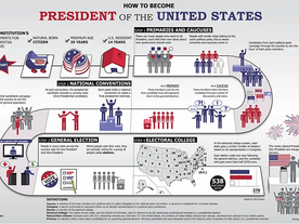 How the US elects its President: A short guide
