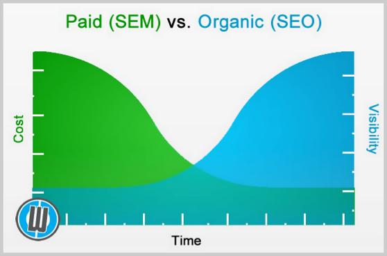 Paid SEM v Organic SEO