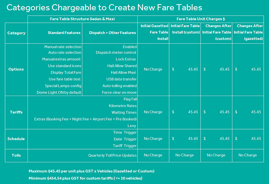 Fare table fees.PNG