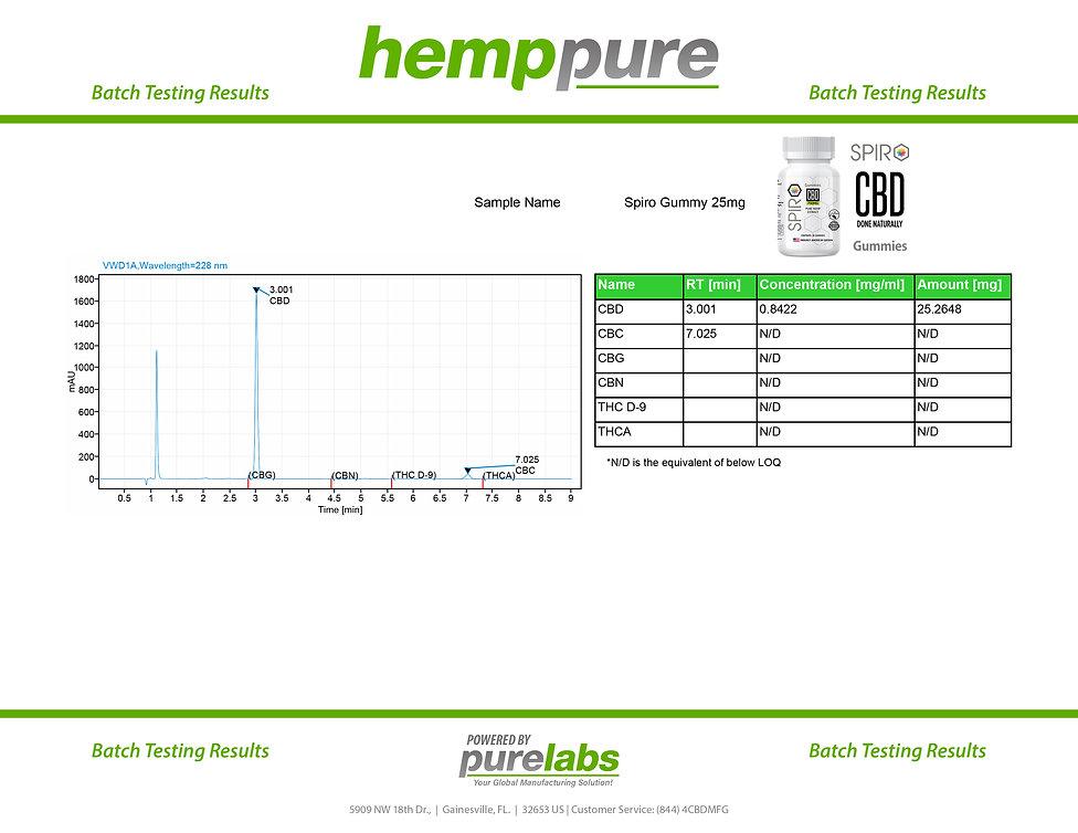 spiro gummies batch level test 1of1.jpg