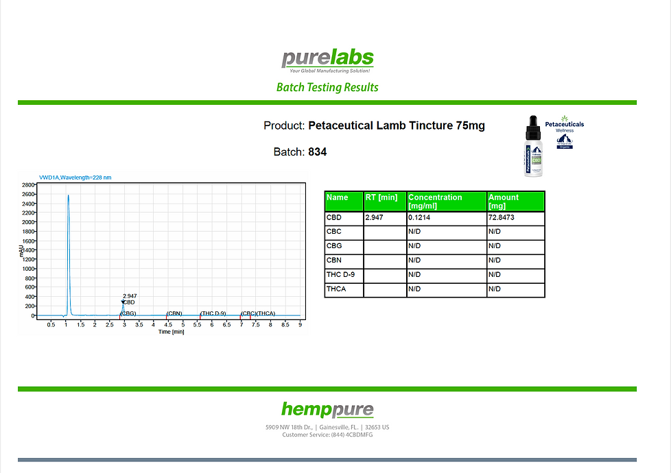 Petaceutical Lamb 75mg.png