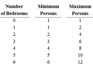 Bedroom Size Determination and Position Number Information