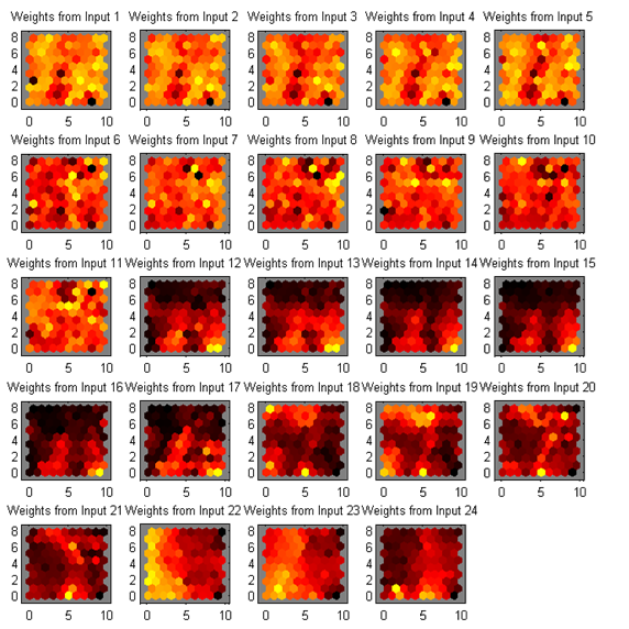 Weights of indivisual features from self-organizing maps clustering
