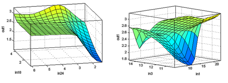 Input output relationship obtained from fuzzy inference system