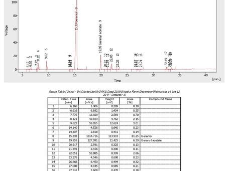 Palmarosa essential oil profile