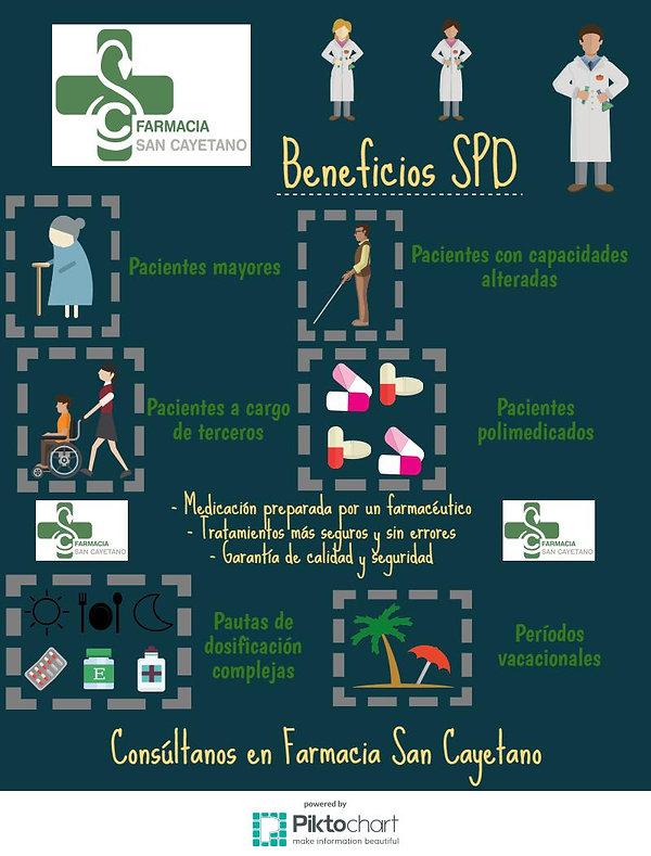 beneficios spd, sistema personalizado de dosificacion