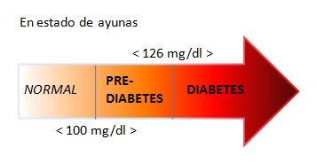 Diabetes, glucosa, azucar en sangre