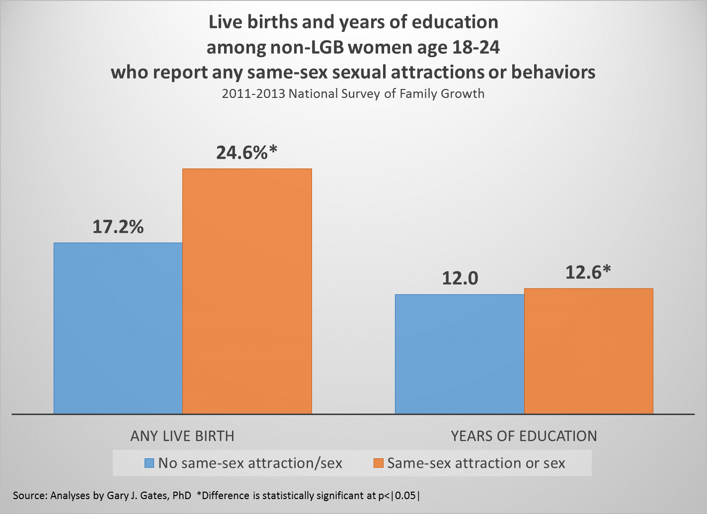 Live births and years of education by same-sex behavior and attraction