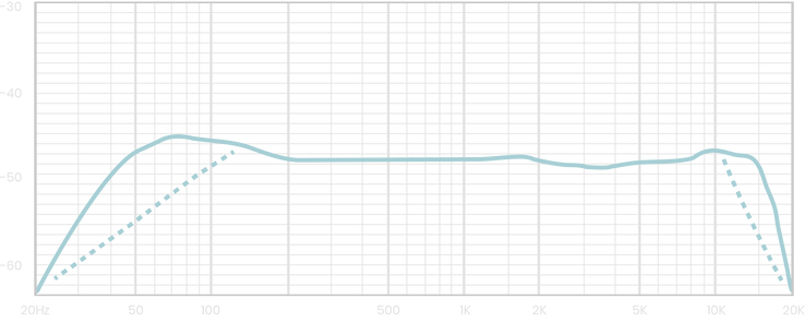 Lauten Audio LA-220 Frequency Chart