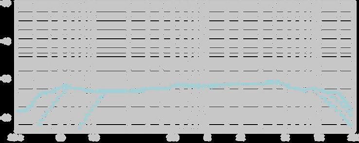 Lauten Audio LS-308 Frequency Chart