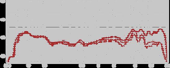Lauten Audio Eden, Frequency Chart Figure-8