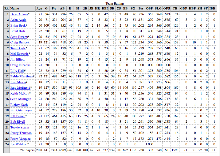 1991 Rainbows Batting Stats