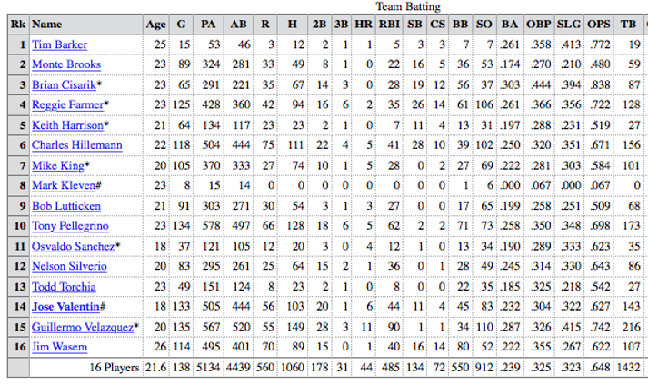 1988 Charleston Rainbows team batting Stats