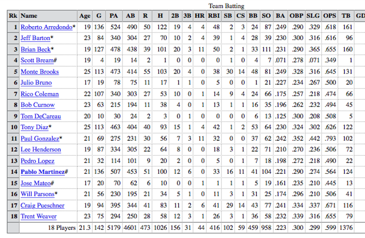 1990 rainbows team batting stats
