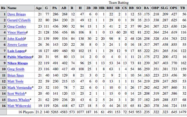 1989 charleston Rainbows team batting stats